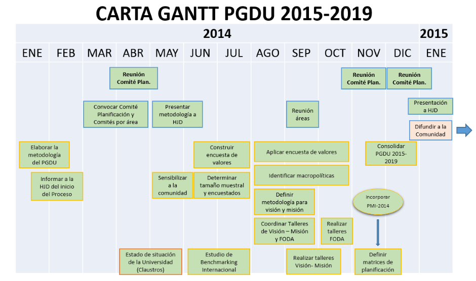 Carta Gantt Proceso PGDU 2015 - 2019